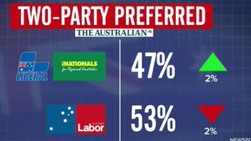 The latest Newspoll results.