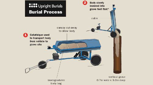 The Upright Burials process - simple and environmentally friendly. (Supplied)