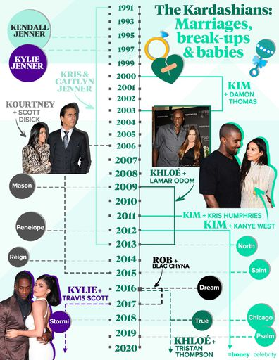 The Kardashians: Marriages, break-ups and babies.