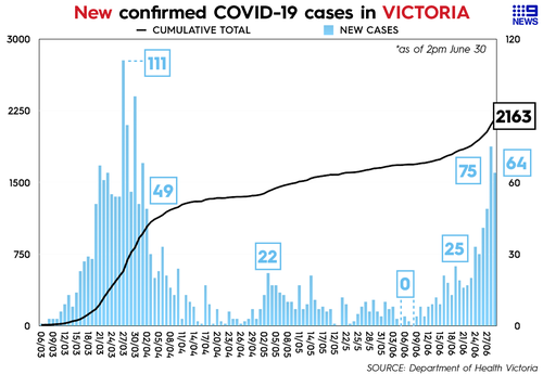 Victoria recorded 64 new cases of COVID-19 on 30/06/2020.