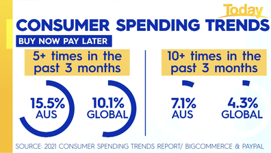 'Buy now, pay later' spending trends.