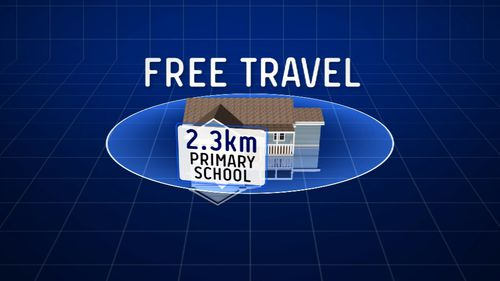 Currently, to be eligible for free travel students must live 2.3 kilometres from a primary school or 2.6 kilometres from a high school.