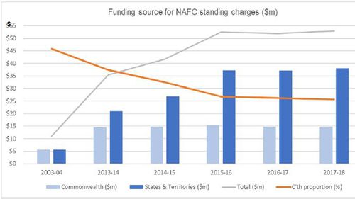The proportion of Commonwealth to State and Territory funding for fixed costs of the national aerial firefighting capability managed by NAFC.