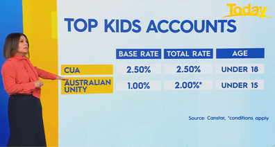 The top kid's accounts in Australia.