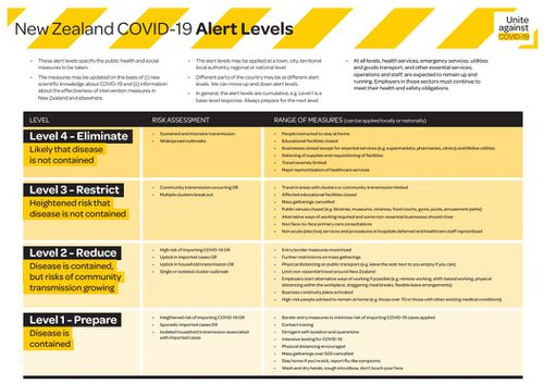 COVID-19 alert levels for New Zealand.