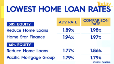 Lenders will drop interest rates further if you have more equity.