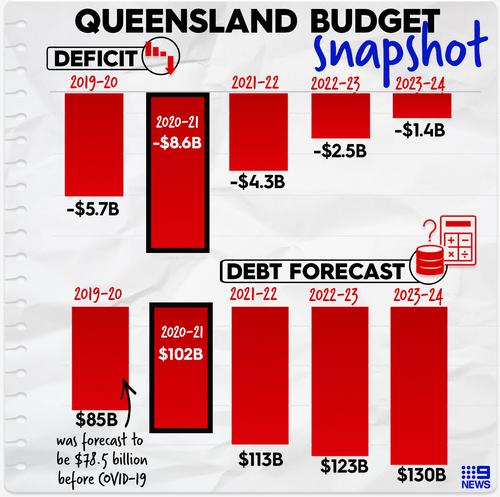 Queensland Budget 2020 Snapshot.