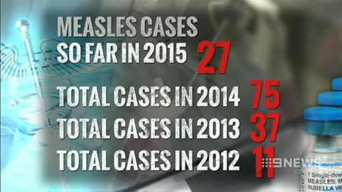 There has been 27 cases of measles in Victoria so far this year. (9NEWS)