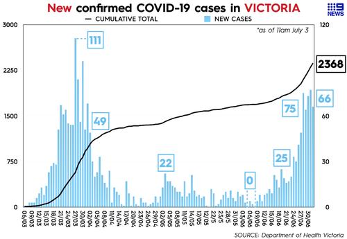 Coronavirus Australia: Melbourne locks down tower blocks as cases rise