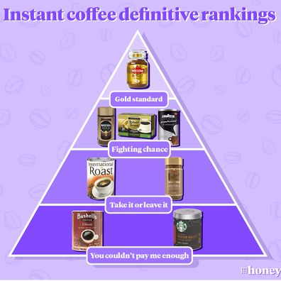 Definitive instant coffee ranking