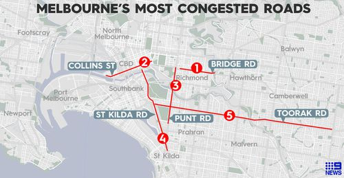 The top 5 worst congested roads in Melbourne, according to data provided exclusively to 9News by traffic data firm TomTom.