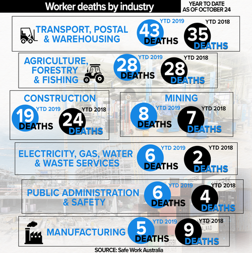 Workplace deaths sorted by industry.