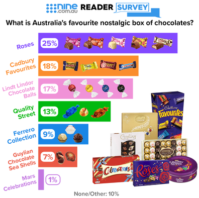 Nine.com.au Reader Survey infographic: What is Australia's favourite nostalgic box of chocolates?