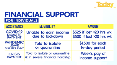 Financial support for individuals.