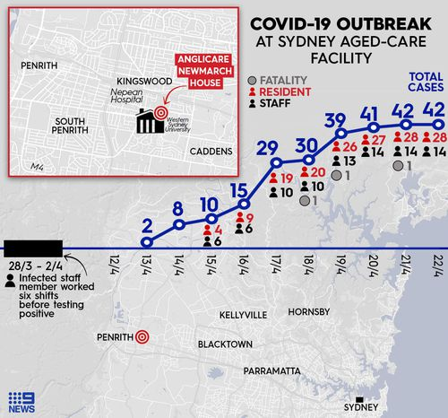 Graph showing the cluster outbreaks, deaths and infections at Newmarch House aged-care facility in Sydney's west.