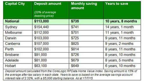 Time required to save a 20 percent deposit, based on a $5,000 starting balance. (Mozo.com/Supplied)