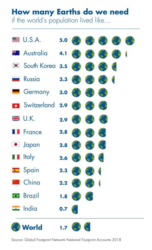 Humans would need 4.1 Earths if the world's 7.6 billion population lived like Australia in 2018, according to think tank's data. (Global Footprint Network)
