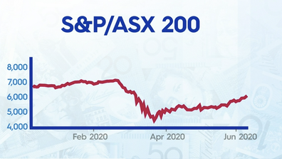 The ASX has shown sustained growth for six straight days.