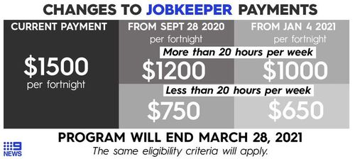 How the JobKeeper payments will work following September.