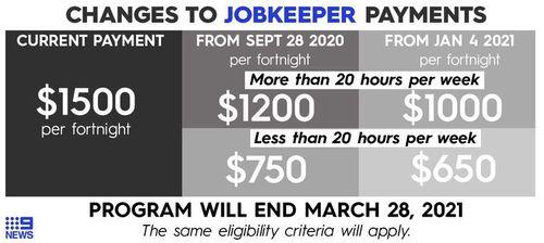 Jak będą działać płatności JobKeeper po wrześniu.