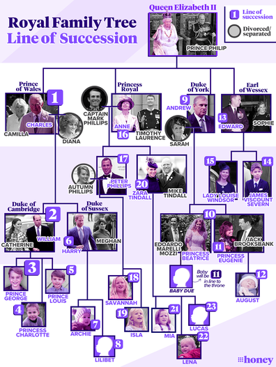 Royal family line of succession, updated June 7.