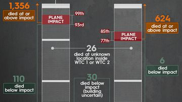 Diagram of the twin towers illustrates how those caught above the point of impact endured far greater fatality rates than people below, who mostly were able to escape the buildings before the structures collapsed.