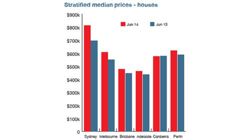 Median house prices over time. Graph: Australian Property Monitors