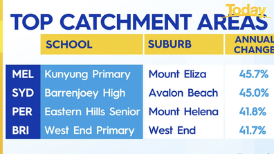 Top catchment zones across capitals.