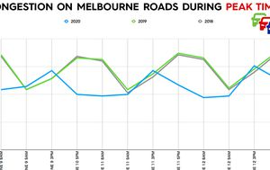 Coronavirus continues to free up Melbourne's roads at peak times