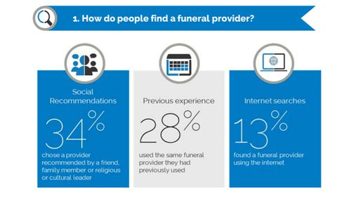A graphic from the draft IPART report illustrating how people find funeral providers.