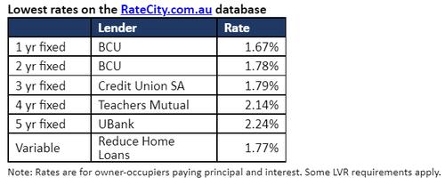 RateCity mortage rates data
