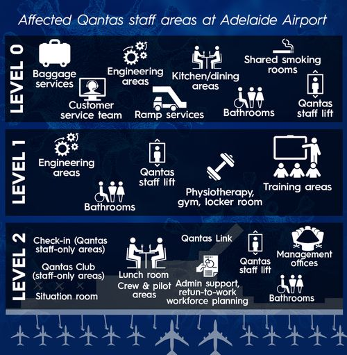 The Qantas staff areas in Adelaide Airport that South Australia Health  believed could be a COVID-19 risk.