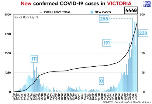 Graph showing daily cases of coronavirus in Victoria, reported July 15.