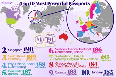 Information provided by The Henley Passport Index.