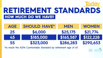 Retirement standards. How much different age groups should have.