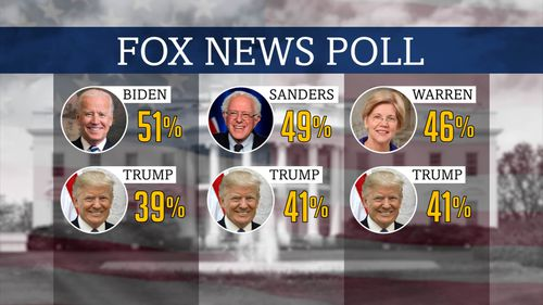 Fox News created a poll outlining President Trump trailing the top three democrats going against him in the 2020 campaign.