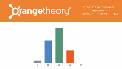 Orangetheory workout report