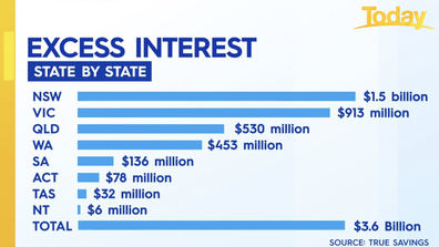 The states paying the most excess interest or 'lazy tax'.