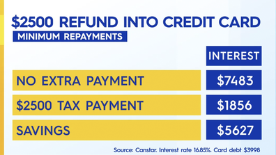 What you'd save if you put tax refund towards credit card debt.