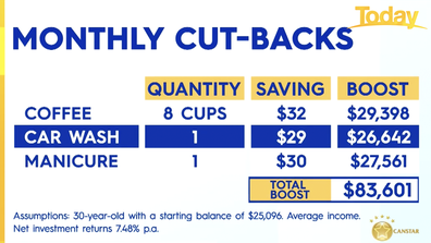 The simple monthly cut-backs that could save you big time.