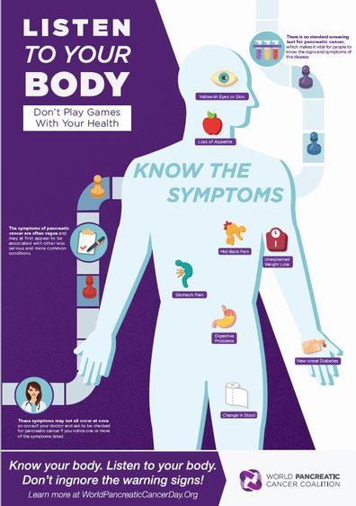 Pancreatic cancer info graphic.