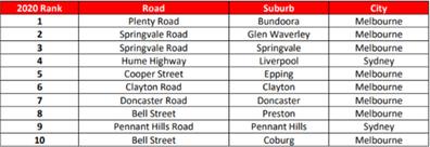 The top ten dangerous roads in Australia.