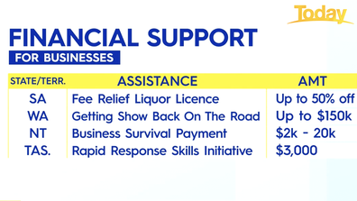 Financial help available for businesses.