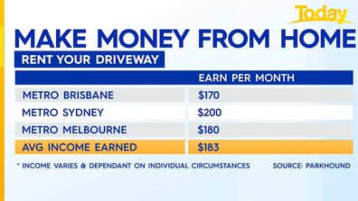 How much you could make renting out a driveway.
