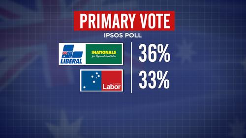 IPSOS Poll