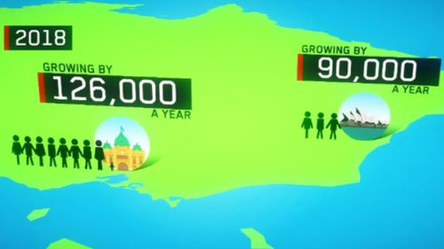 Melbourne's population growth exceeds Sydney's by thousands. (9NEWS)
