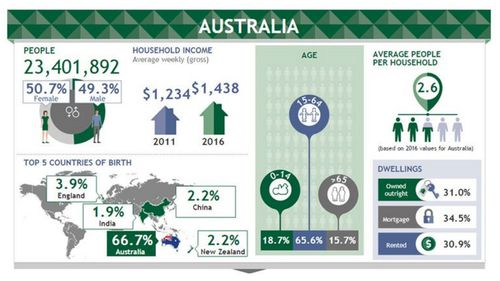 Household income has risen. (ABS)