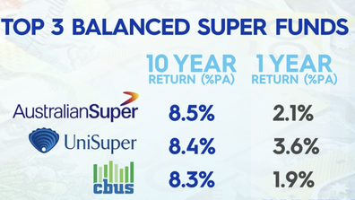 Data supplied by SuperRatings has revealed the top three balanced super funds.