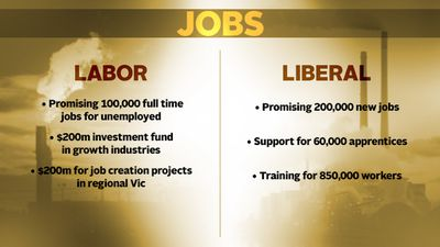 KEY ISSUES: Both parties are promising to create more jobs with Victoria's unemployment rate hitting a 13 year high.