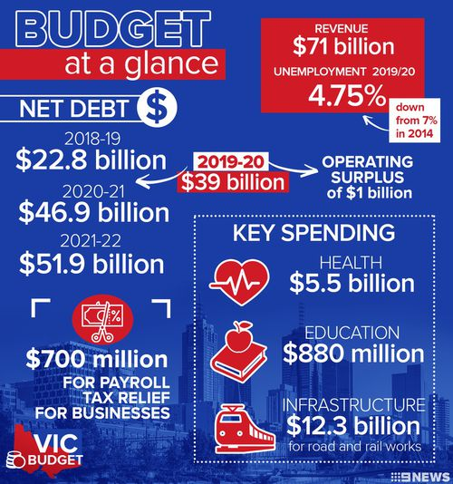 Victoria's 2019/20 budget at a glance.